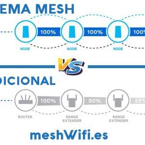 WiFi-Mesh-o-plc-amplificador-repetidor