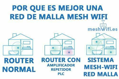 la-red-malla-mesh-wifi-mejor-sistema