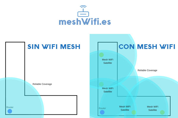 WiFi-Mesh-Razones-para-Comprar