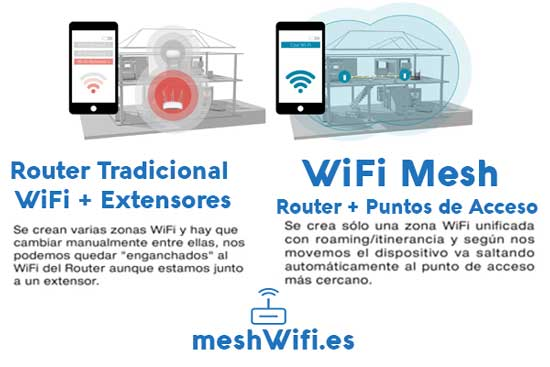 routers-wifi-mesh-inteligentes