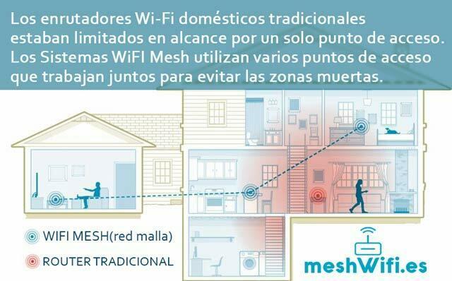 WiFI-Mesh-para-Oficinas